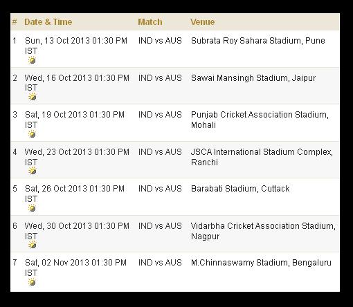 India Australia ODI Series Schedule 2013