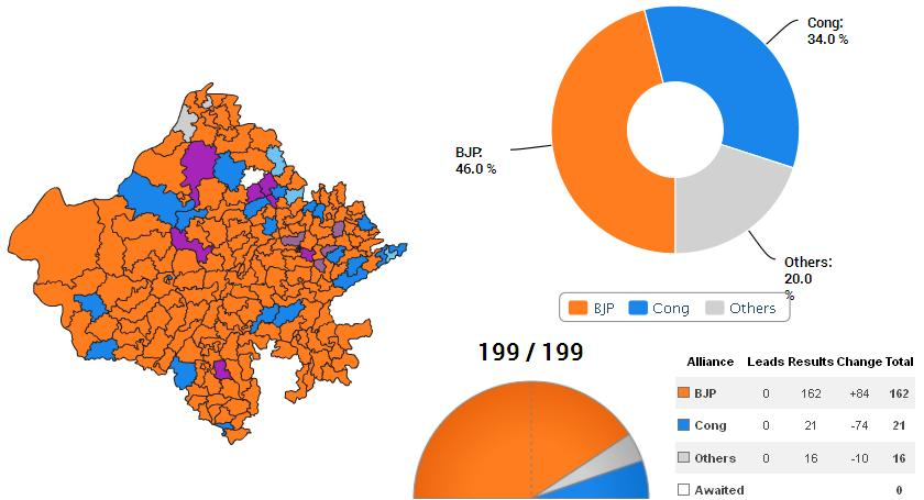 2013 Assembly Election Results