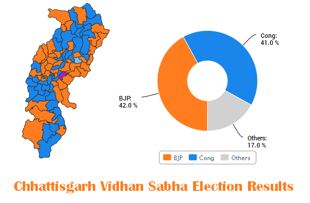 Chhattisgarh Vidhan Sabha Election Results