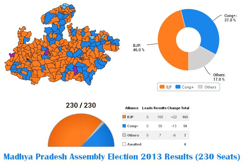 Madhya Pradesh Assembly Election 2013 Results