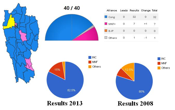 Mizoram Assembly Election 2013 Results