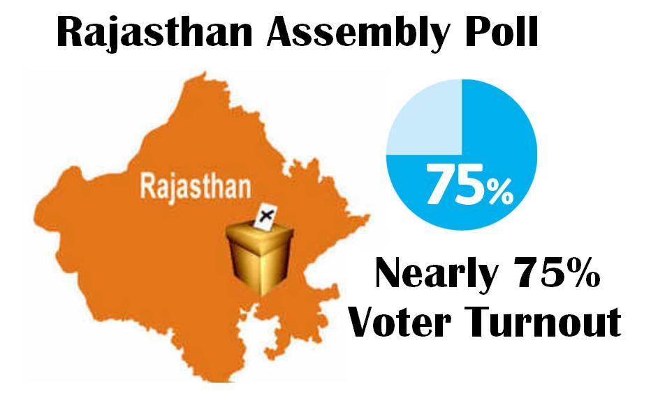 Rajasthan Voting Result