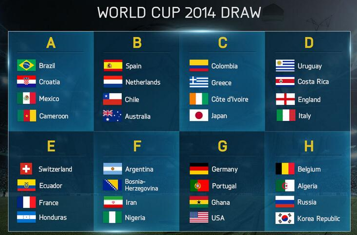 FIFA Football World Cup 2014 Brazil Groups