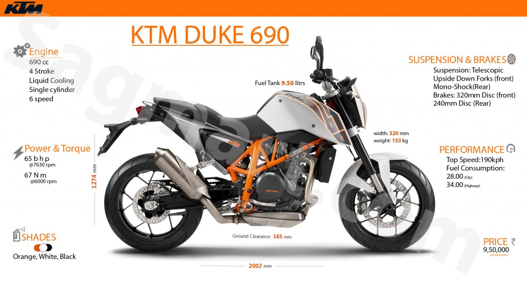 KTM 690 Duke Info graphics