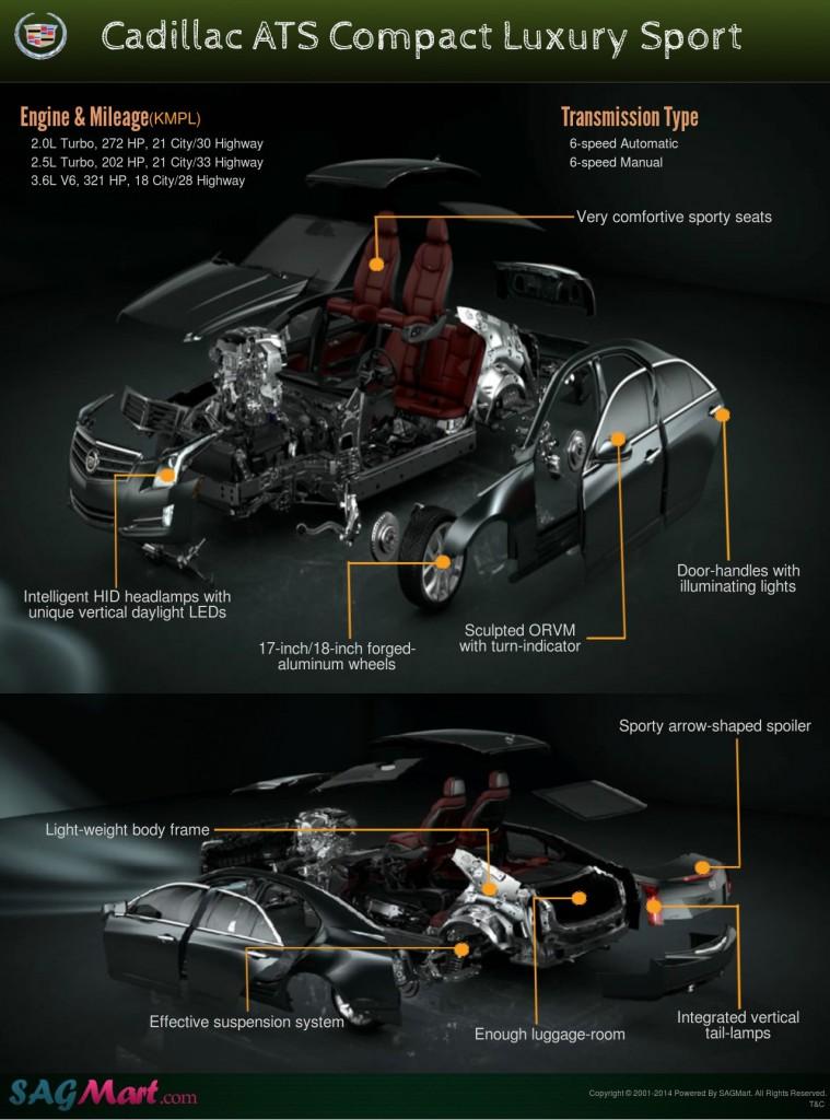 Cadillac-ATC-Luxury-Sport-Infographic