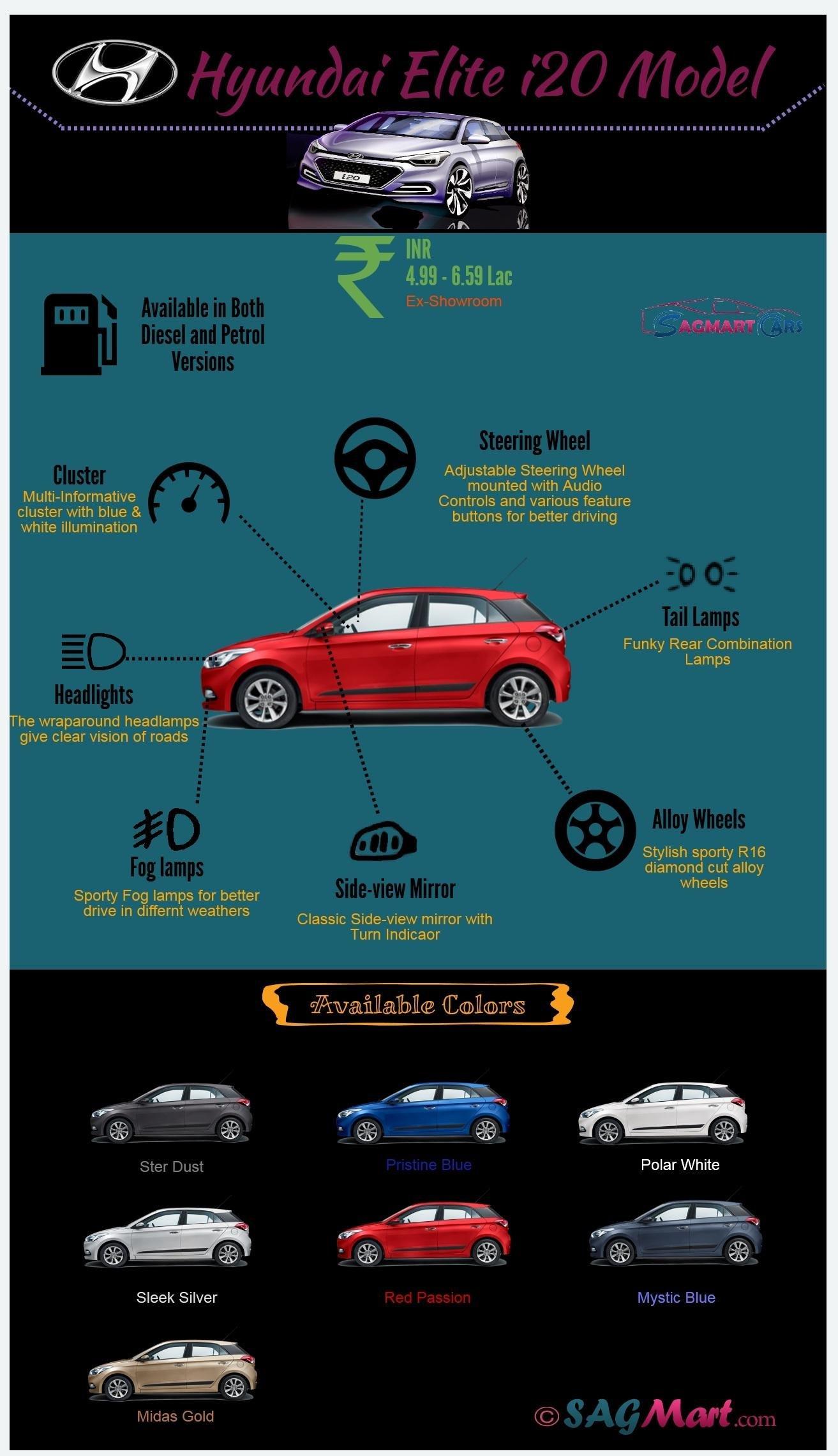 Hyundai-Elite-i20-Infographic