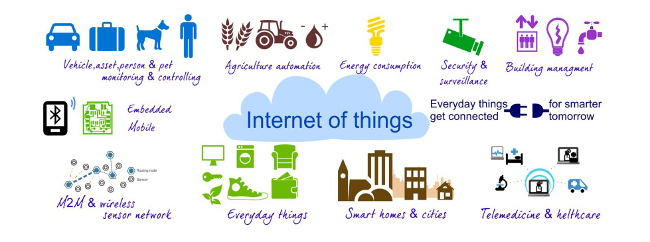 Internet of Things in Human Life