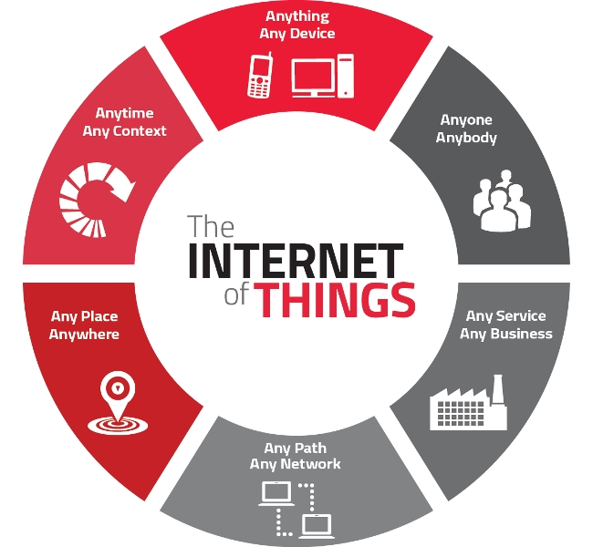 Understand Internet of Things in easy Words