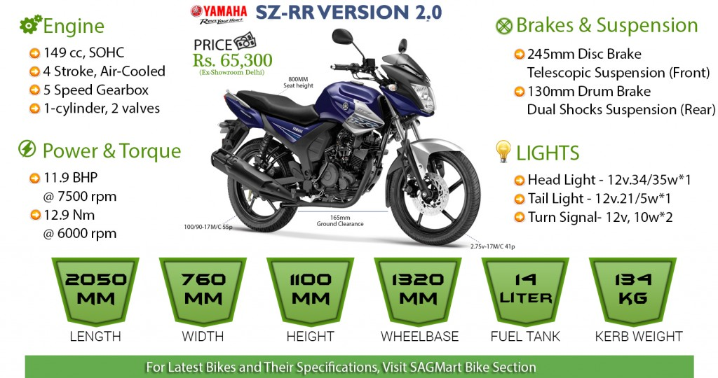 Yamaha SZ RR Version 2.0 Infographics