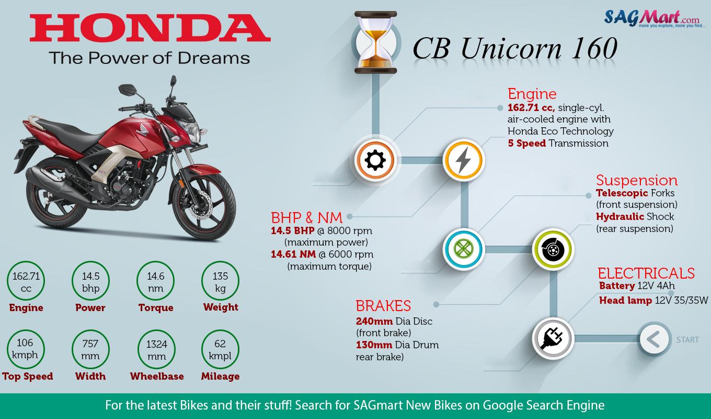 Honda CB Unicorn 160 Infographic