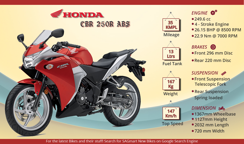 Honda CBR 250R ABS Info Graphics