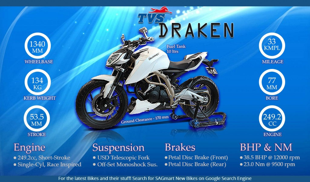 TVS Draken Info-graphics