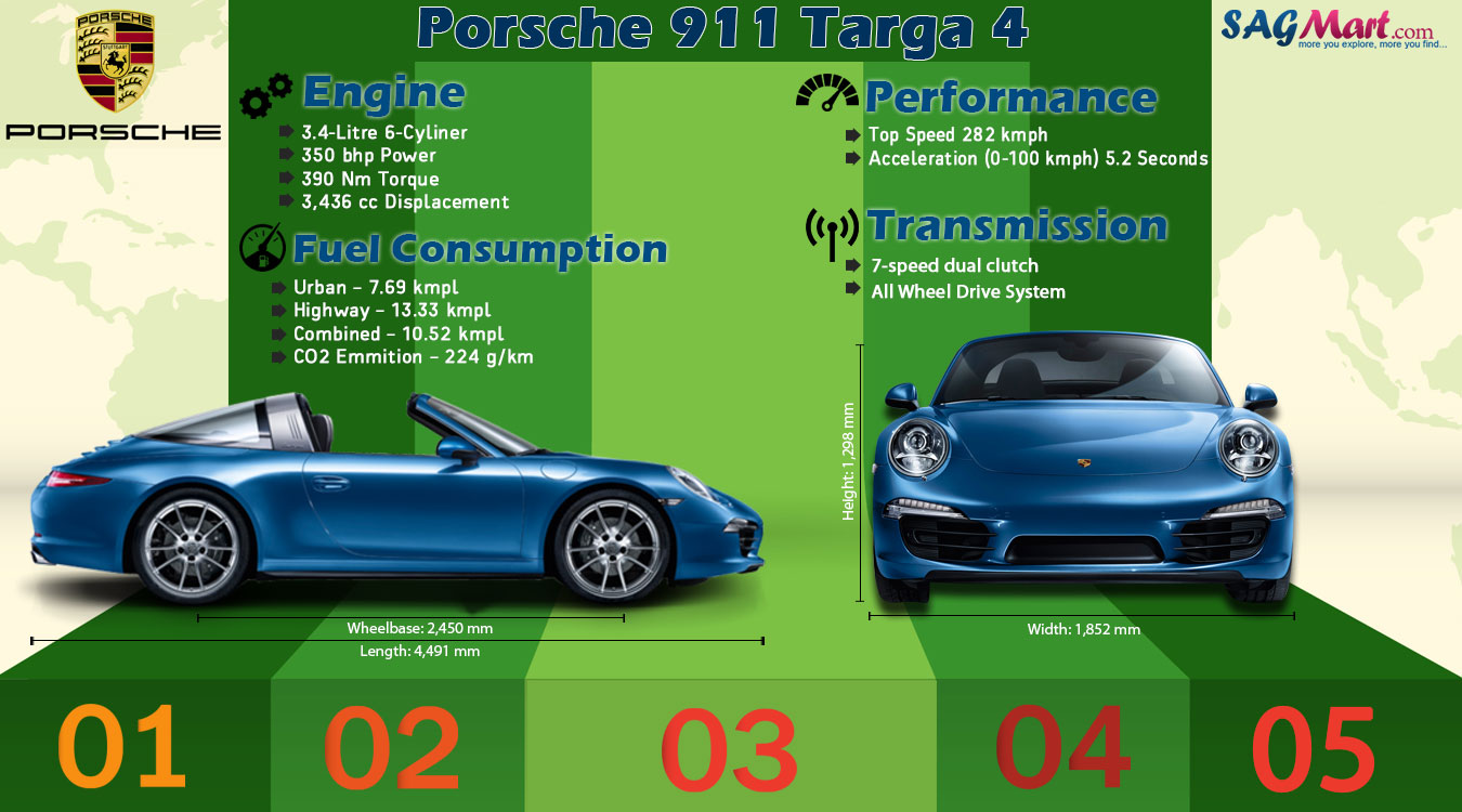 Porsche 911 Targa 4 Model Infographic