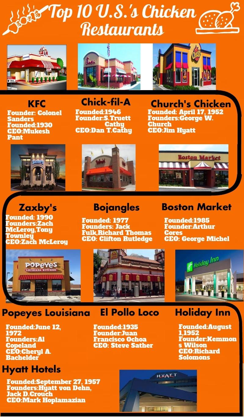 ChickenRestaurants