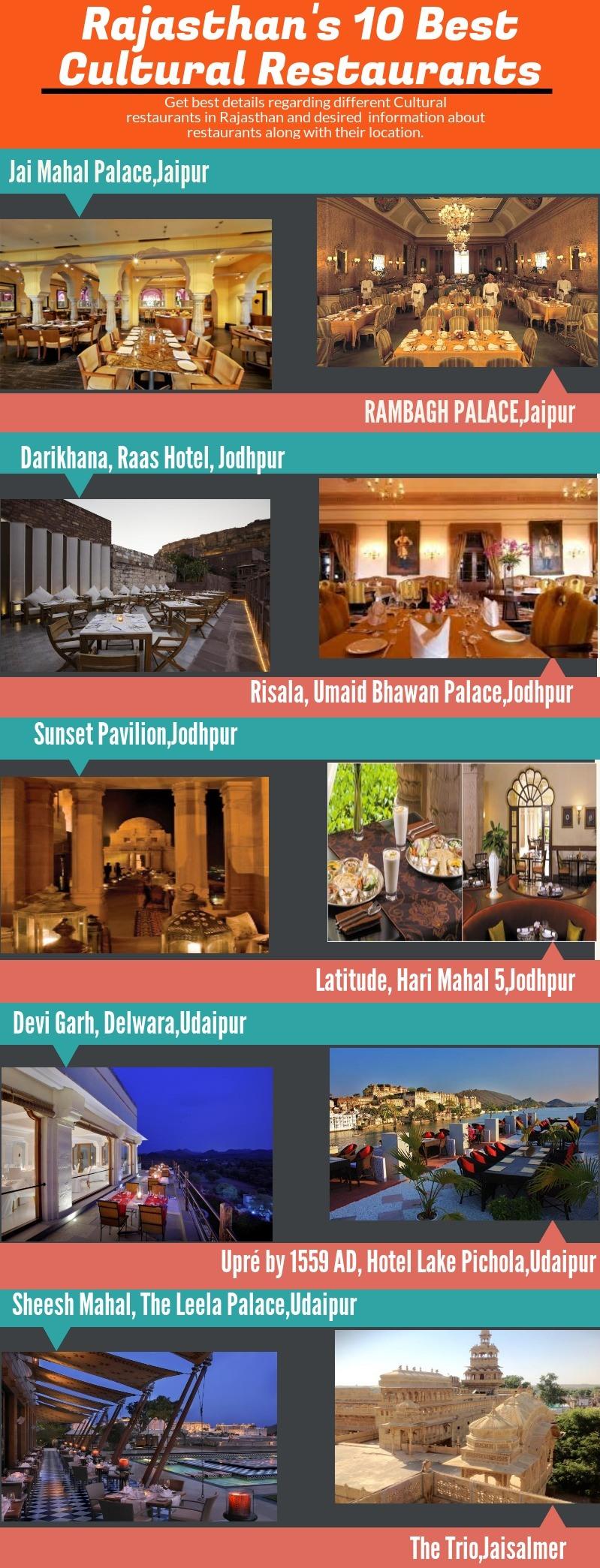 RajasthanRestaurants
