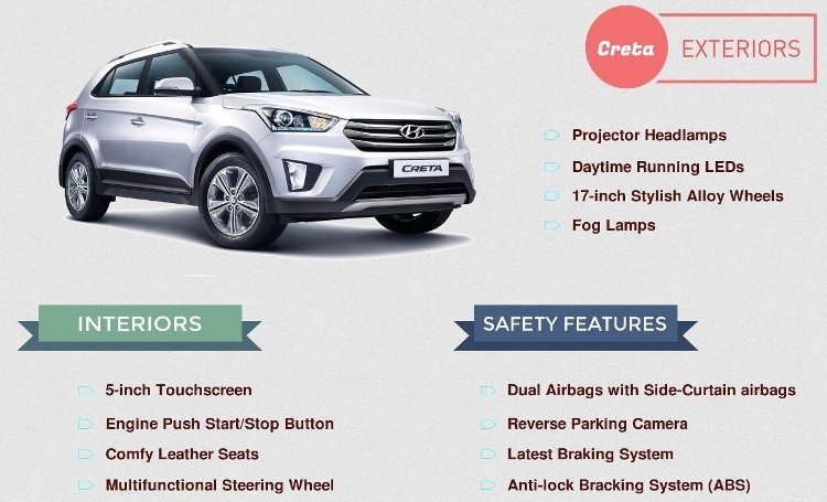 Top Five Interesting Facts About The Hyundai Creta Sagmart