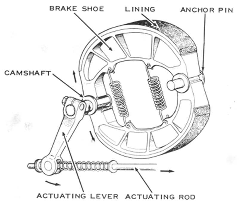 Bike Drum Brake Diagram Great Installation Of Wiring Diagram