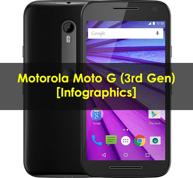 Motorola-Moto-G-3rd-Generation-Specifications-Infographics