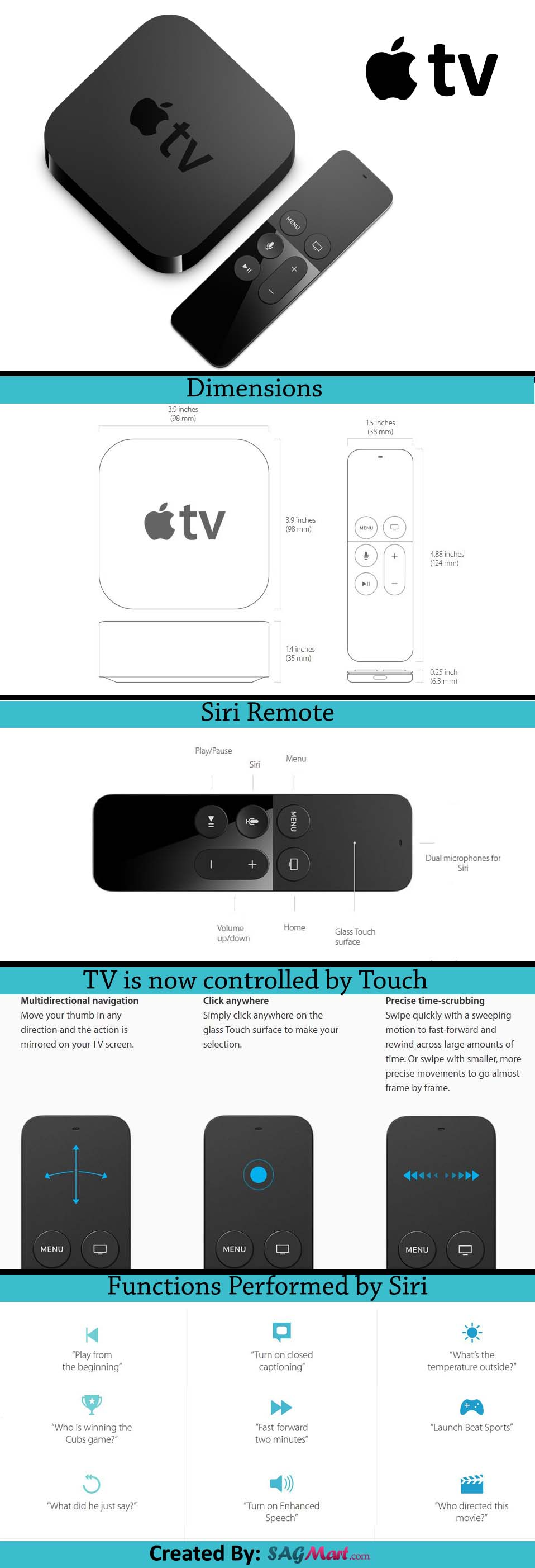 Apple TV Infographic