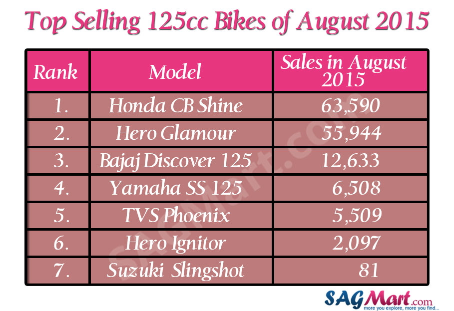 top-selling-125cc-in-august