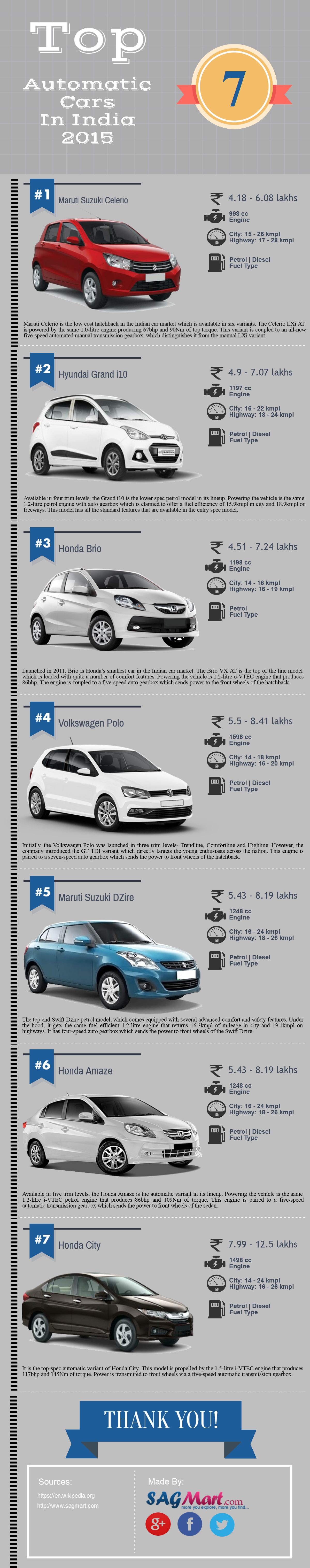 Best Automatic cars in india 2015-16 - Infographic