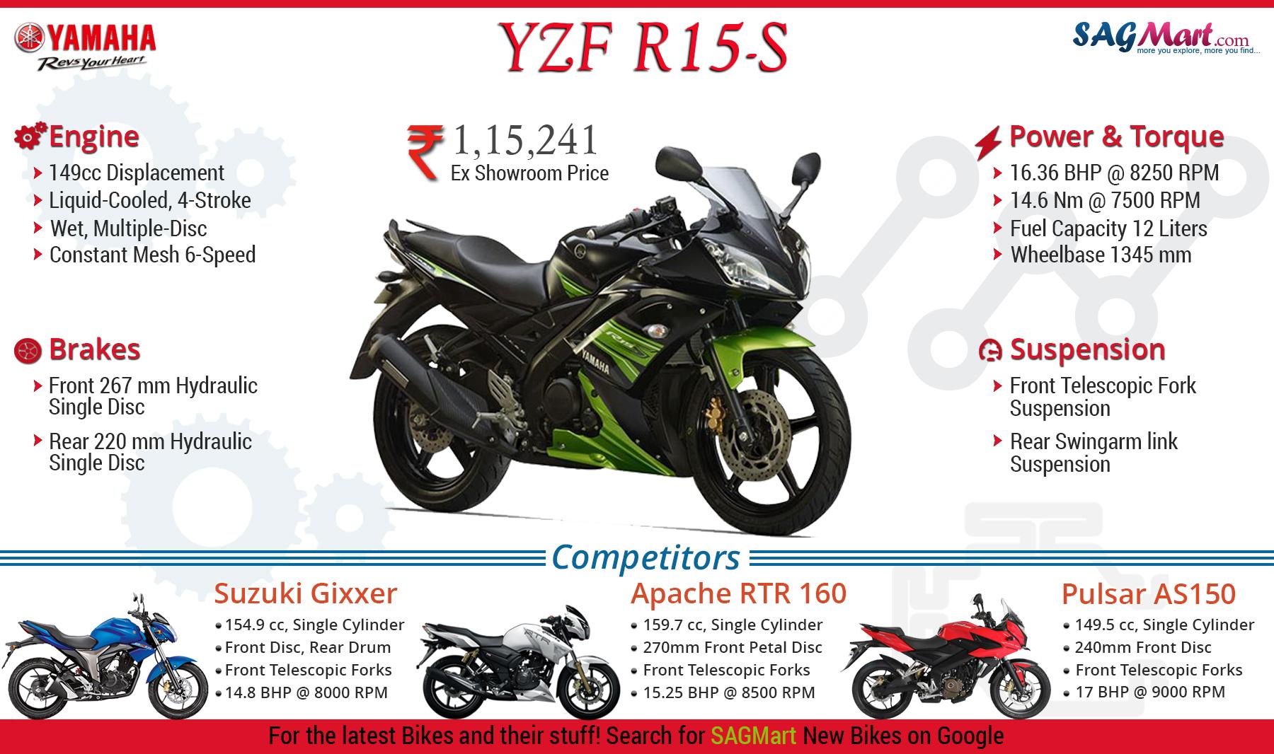 yamaha r15s price in bangalore dating