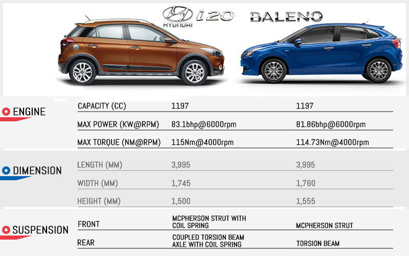 Maruti Suzuki Baleno vs Hyundai Elite i20 Comparison