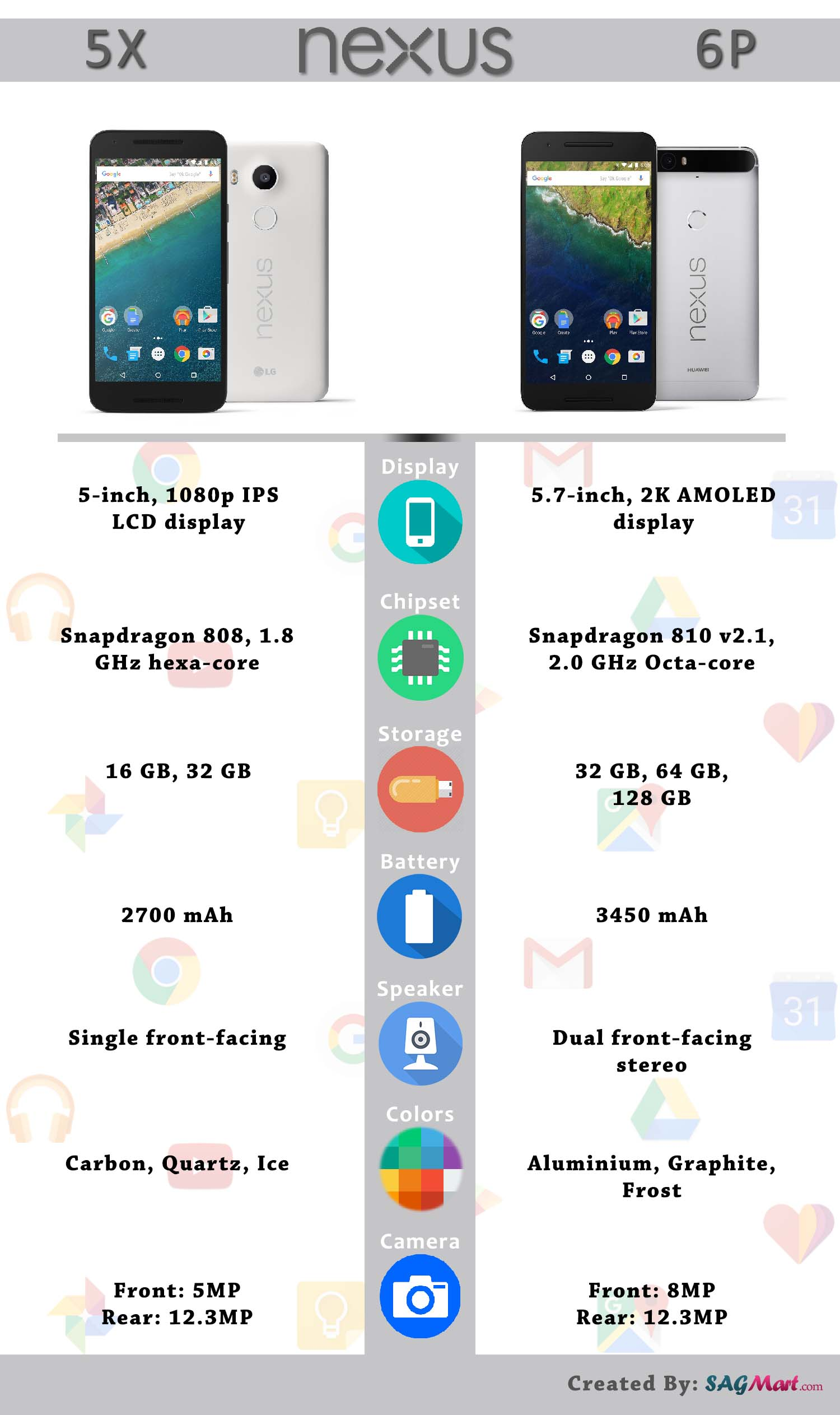 Google Nexus 5X vs Nexus 6P Specs Comaprison