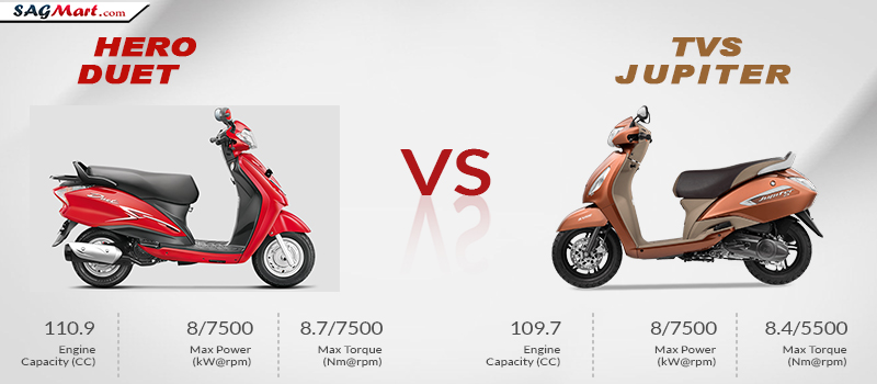 tvs and hero honda comparing customer I am really happy to have renewed my two wheeler insurance policy with icici lombard your customer support associate nicely to renew our policy for honda.
