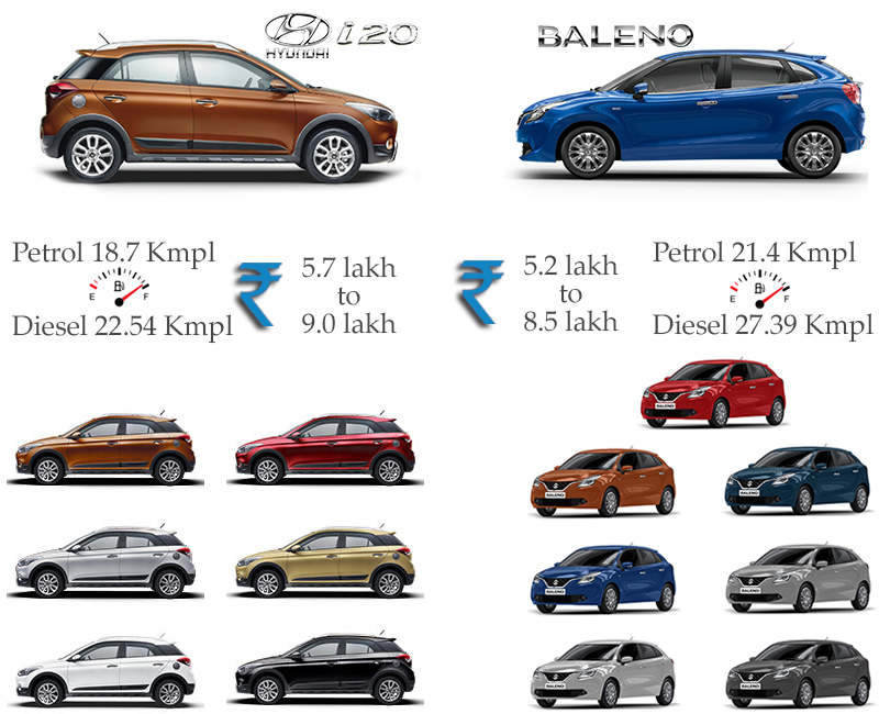 Price and Color - Maruti Suzuki Baleno vs Hyundai Elite i20