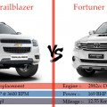 Trailblazer-VS-Fortuner