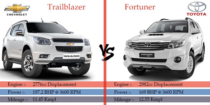 Chevrolet Trailblazer Vs Toyota Fortuner Comparison