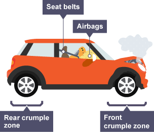 Small cars Crumple Zones