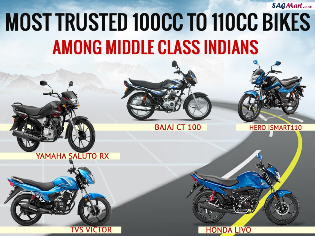 most trusted bikes in 100cc and 110cc Displacement