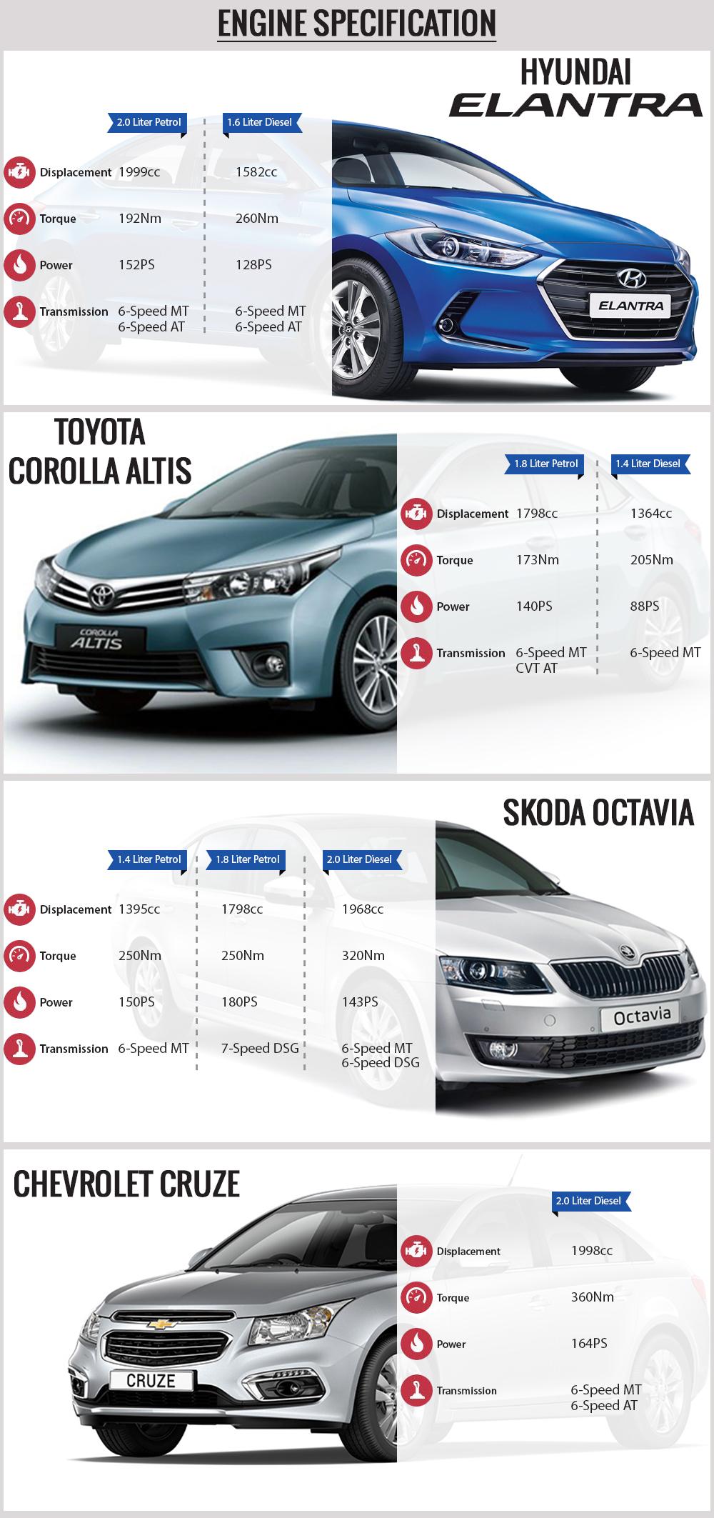 New Hyundai Elantra vs Toyota Corolla Altis vs Skoda Octavia vs Chevrolet Cruze Engine Specs