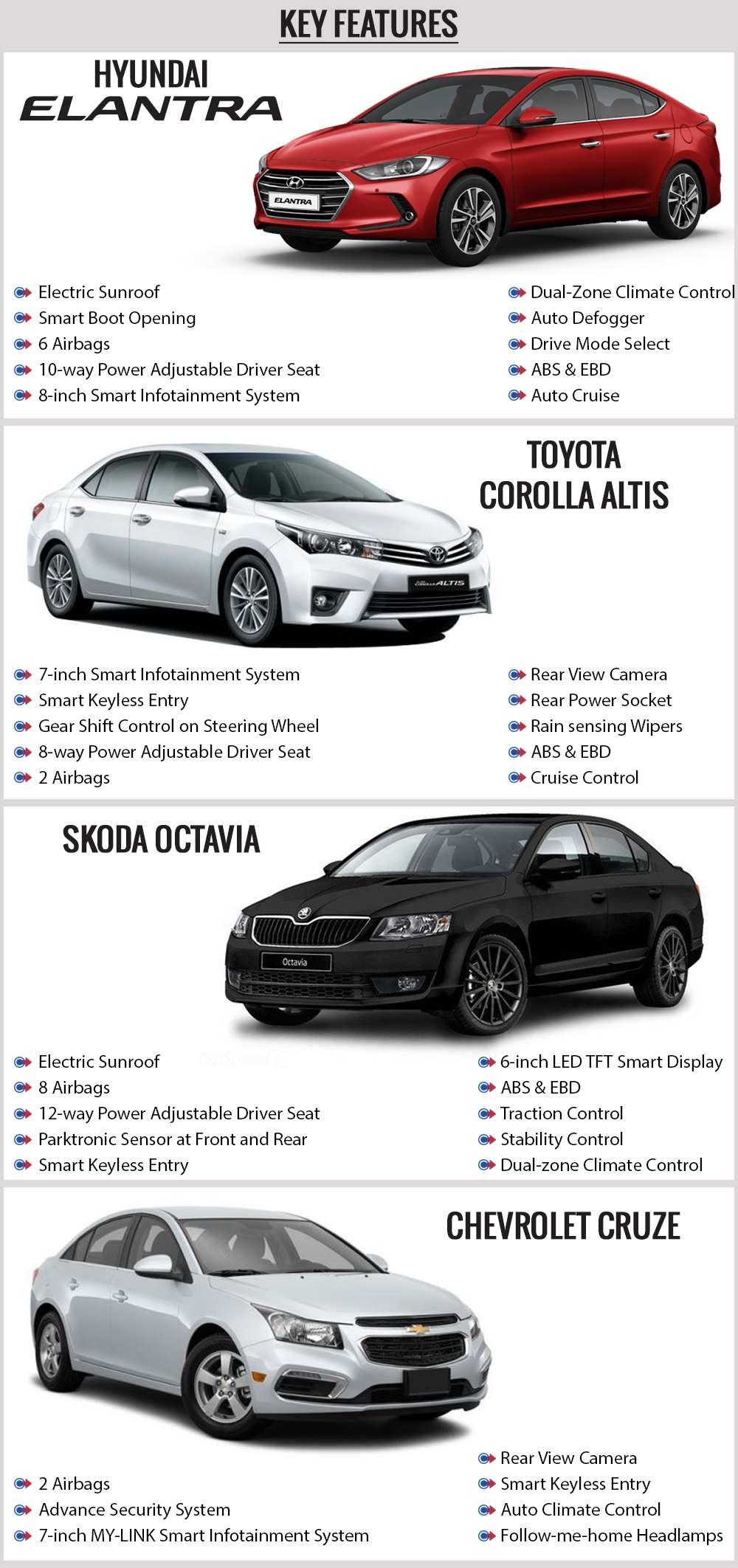 New Hyundai Elantra vs Toyota Corolla Altis vs Skoda Octavia vs Chevrolet Cruze Key Features