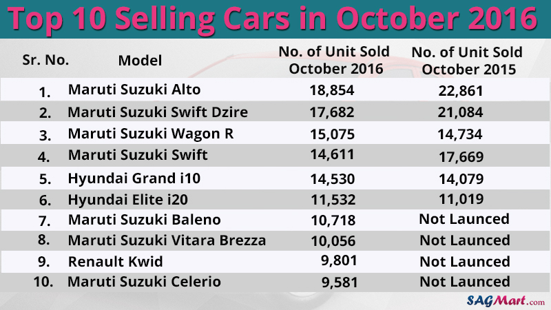 top-10-selling-cars-in-october-2016