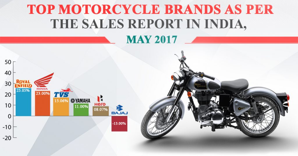 Top Motorcycle Sales Report