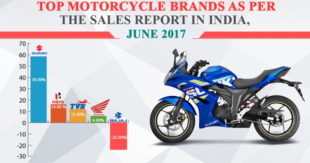 Top Motorcycle Brands As Per Sales Report in India