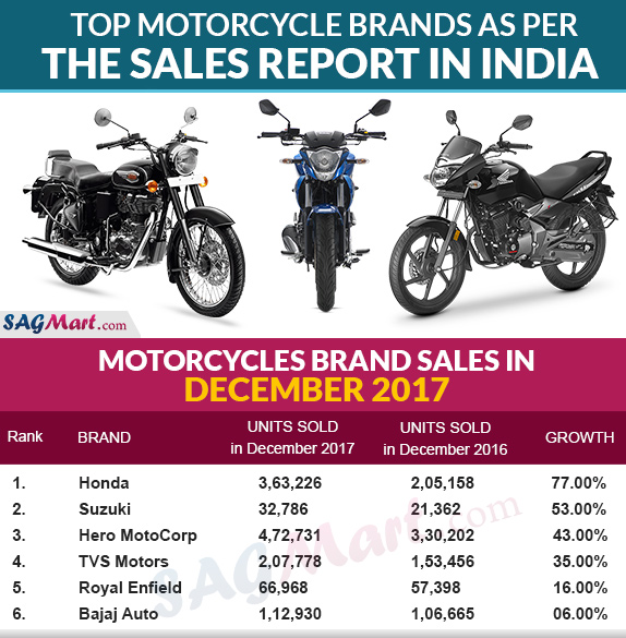 Top Motorcycle Brands As Per The Sales Report in India
