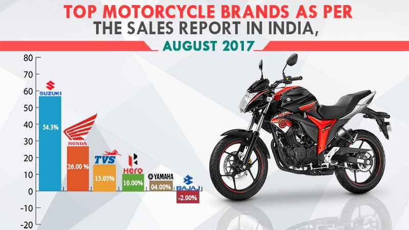 top-motorcycle-sales
