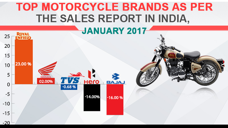 Top Motorcycle Sales in January 2017