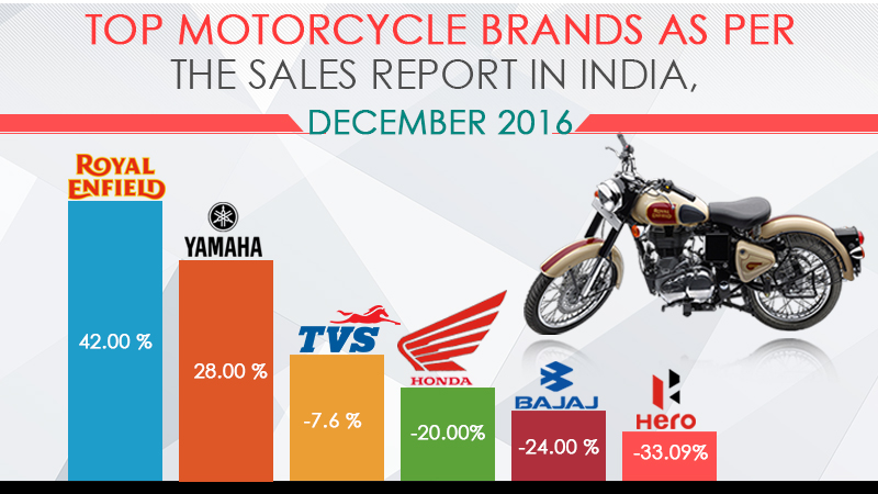 Top Motorcycle Sales in December 2016