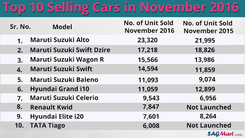 top 10 selling cars in november 2016