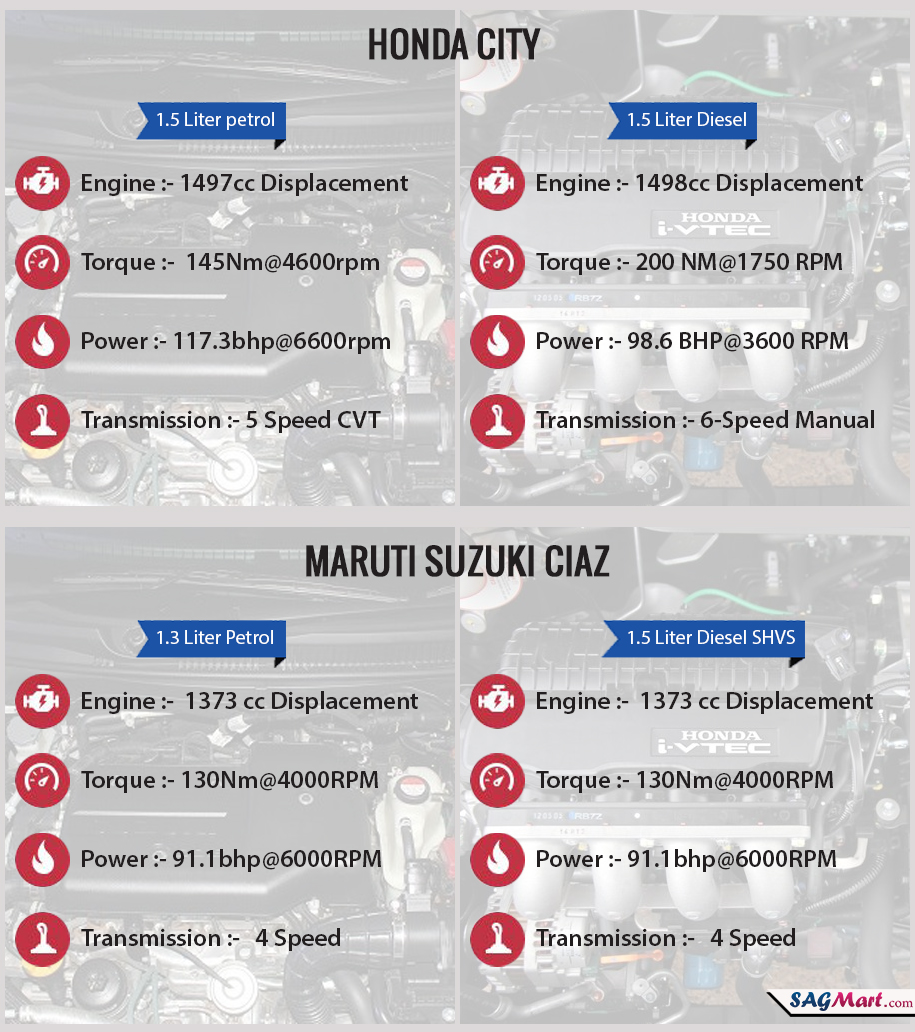 maruti-ciaz-vs-honda-city-engine