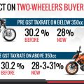 How GST Effect Motorcycle