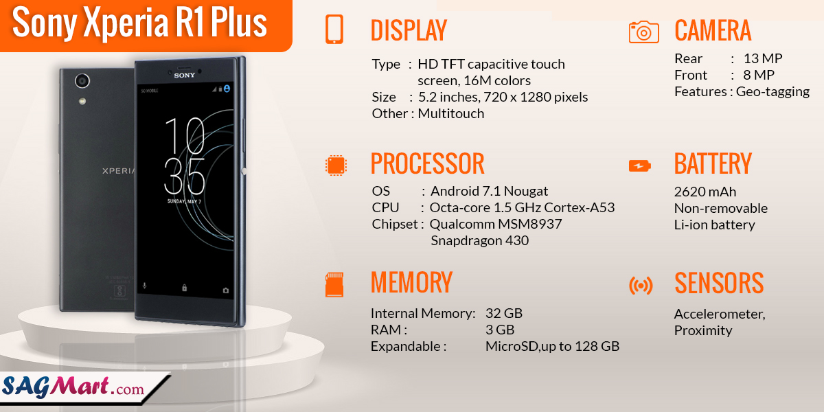 Sony Xperia R1 Plus Infographic
