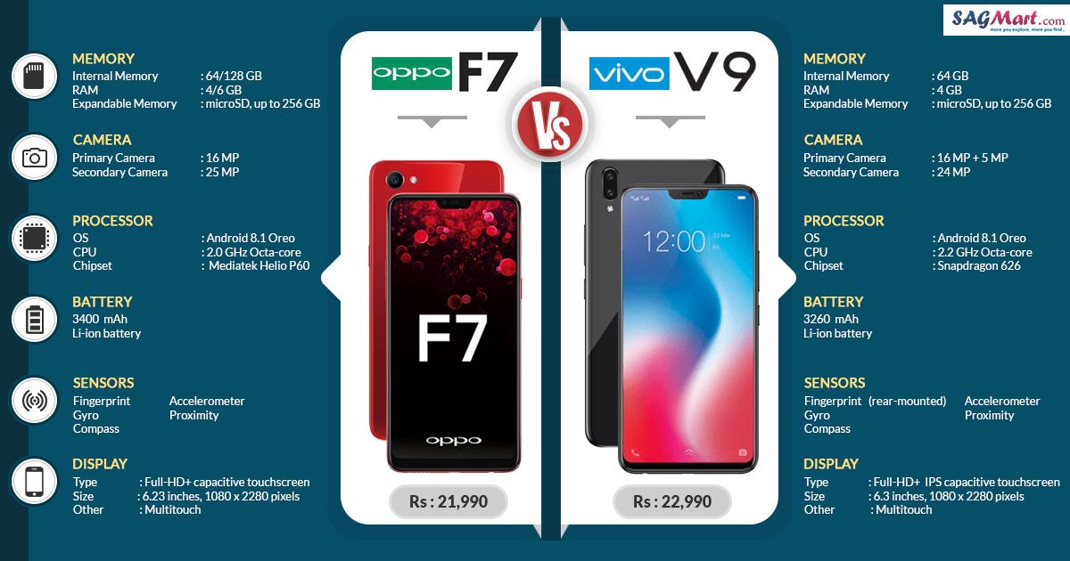 Oppo F7 vs Vivo V9: Which One is Better? | SAGMart
