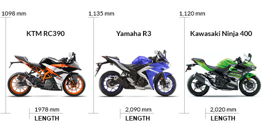 Dimensions Kawasaki Ninja 400 Vs KTM RC 390 Vs Yamaha R3