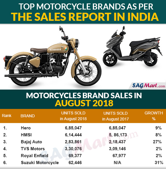 Top Motorcycle Sales